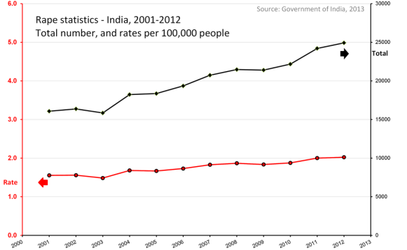 """A trend chart - total rapes and rape rates per 100000 people, India 2001 - 2012"" by M Tracy Hunter - Own work. Licensed under CC BY-SA 3.0 via Wikimedia Commons."